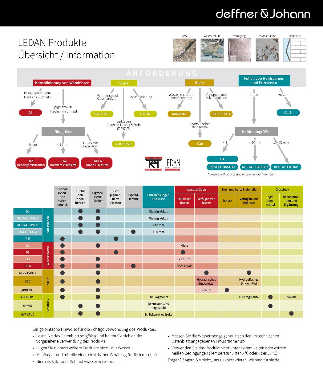 LEDAN Produkte Übersicht und Information