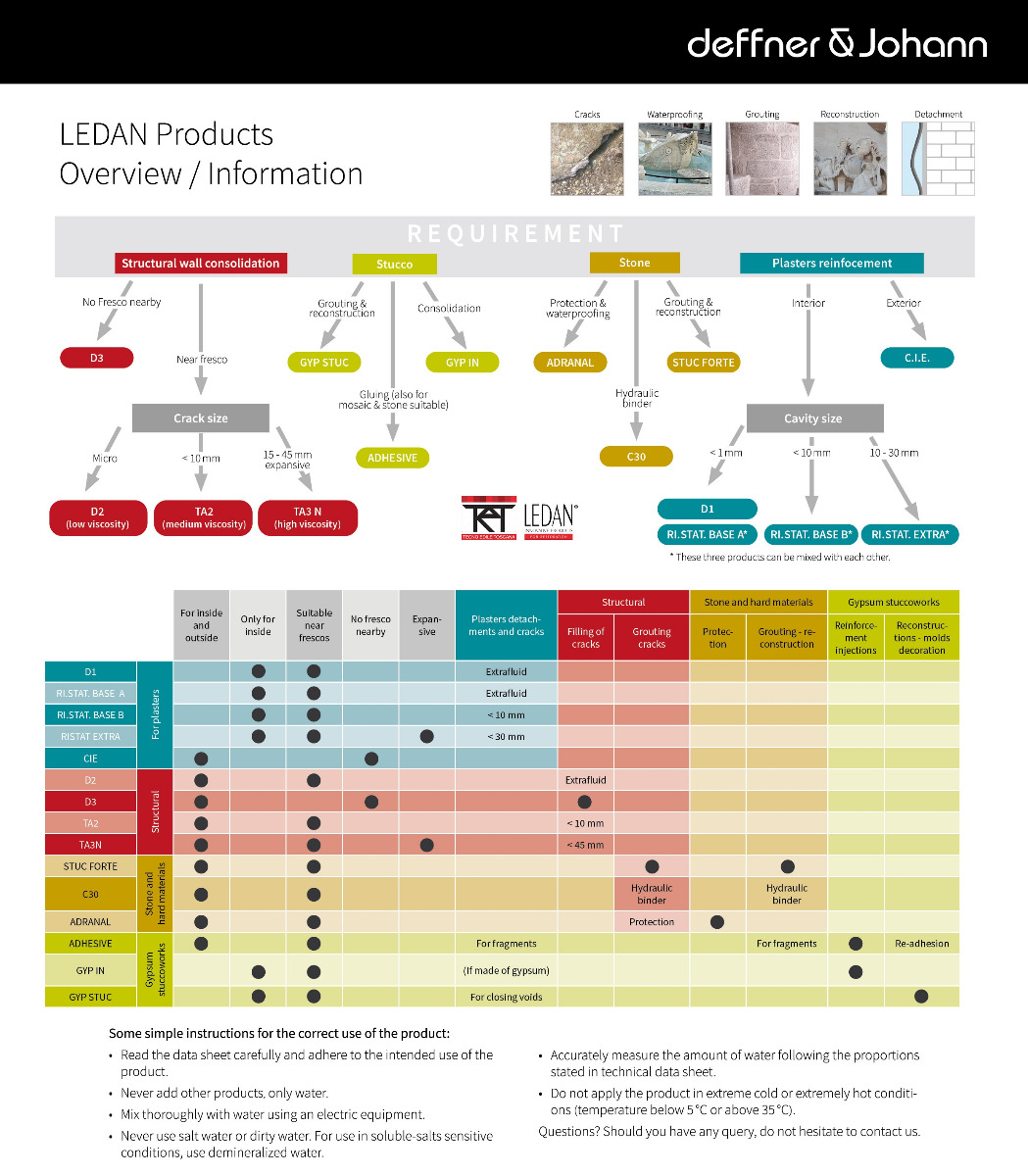 LEDAN Products Overview and Information