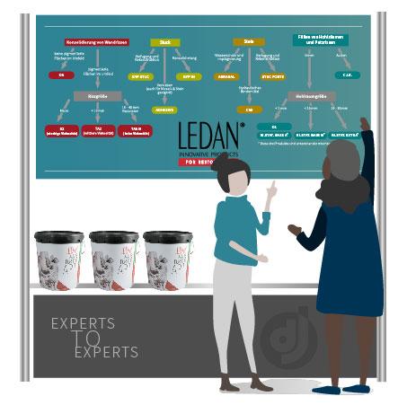 neue Ledan-Infografik - Deffner und Johann, 140 Jahre