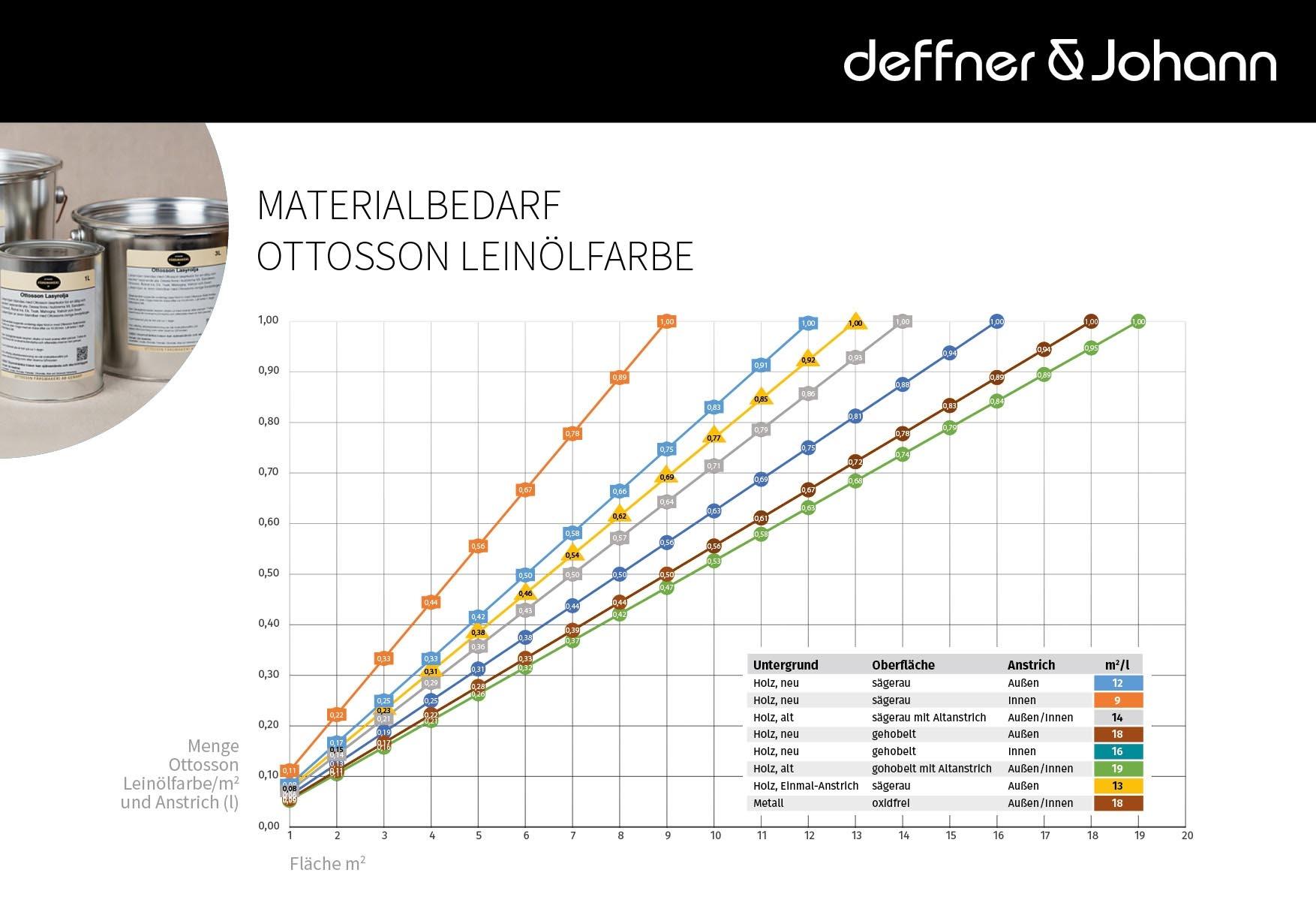 Verbrauch bei der Verwendung von Ottosson Schwedische Leinoelfarben