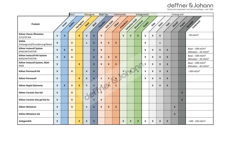 Kölner Produkte_Infografik_Anwendung