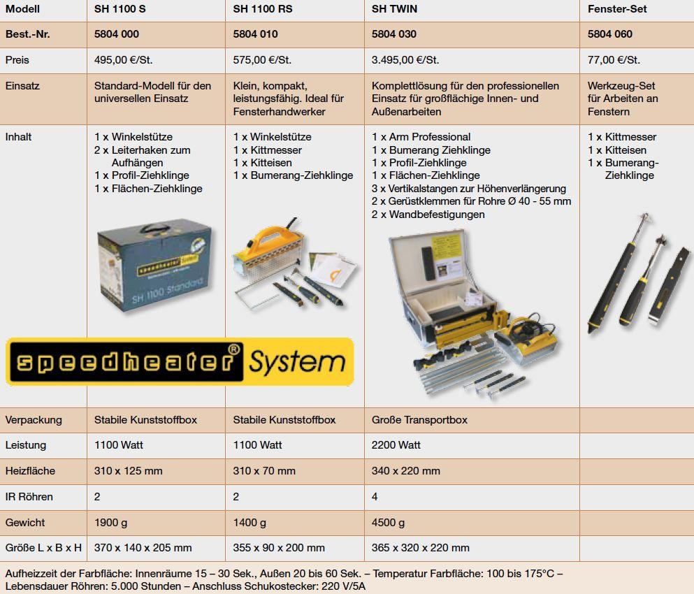 Speedheater Geräte-Sets – Übersicht